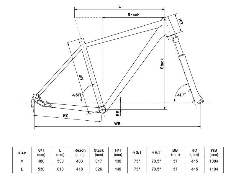 geometrie kellys 2020 phanatic