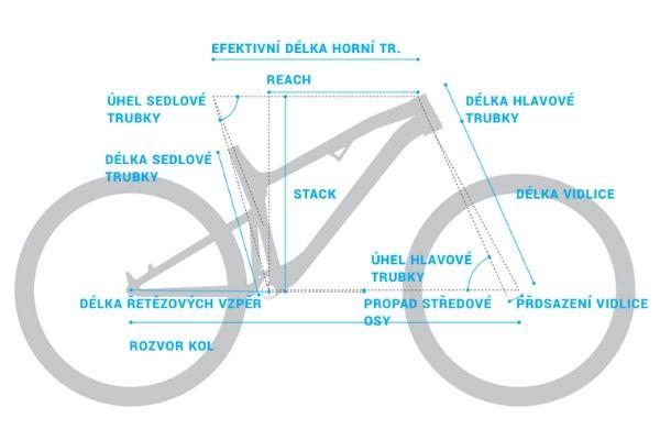 geometrie rm